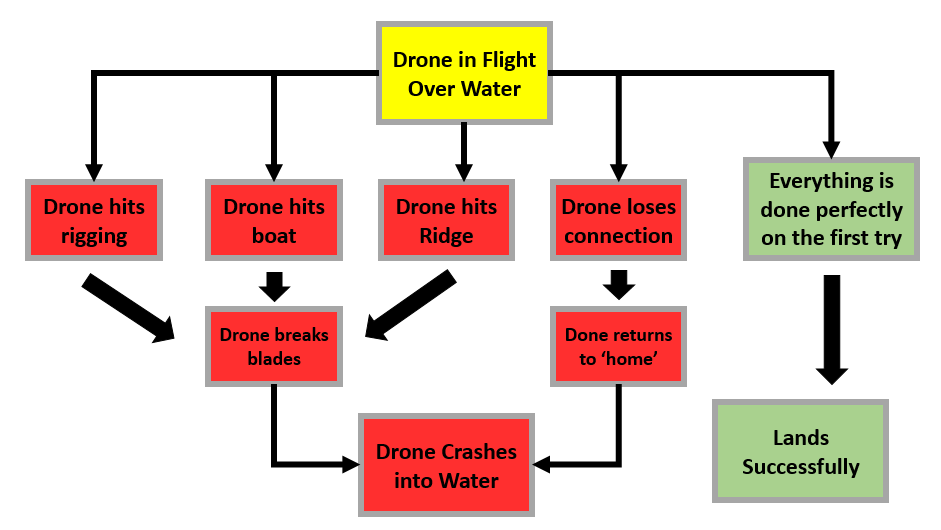 drone-flow-chart